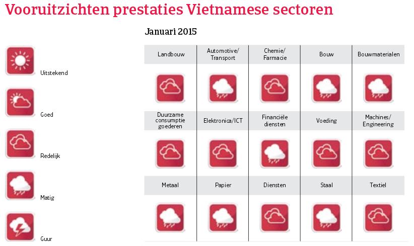 Asia_Vietnam_vooruitzichten_prestaties (NL)