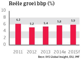 Asia_Vietnam_reele_groei_bbp (NL)