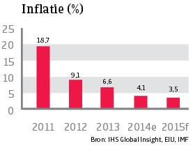 Asia_Vietnam_inflatie (NL)