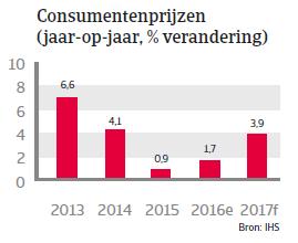 Vietnam landenrapport 2017 - Consumentenprijzen