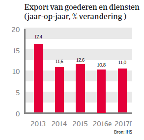 Vietnam landenrapport 2017 - Export