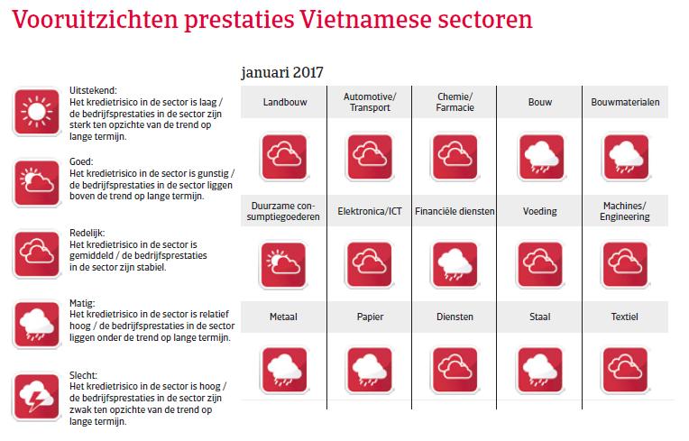 Vietnam landenrapport 2017 - Vooruitzichten