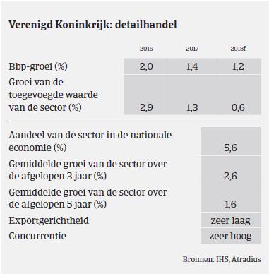 Market Monitor - Duurzame consumptiegoederen VK 2017 BBP
