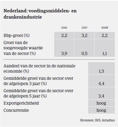 Nederland voedsel BBP