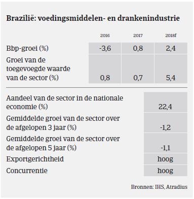 MM - voedsel - brazilie 2017 - BBP