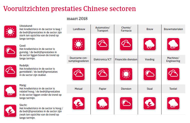 APAC Landenrapport - China 2018 - vooruitzichten