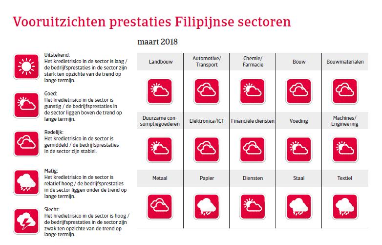 APAC Landenrapport - De Filipijnen 2018 - vooruitzichten