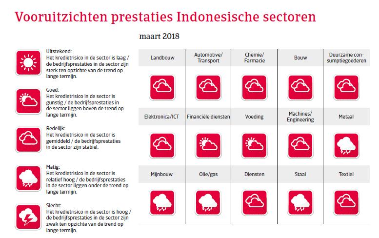 APAC Landenrapport - Indonesië 2018 - voortuitzichten