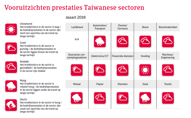 APAC Landenrapport - Taiwan 2018 - vooruitzichten