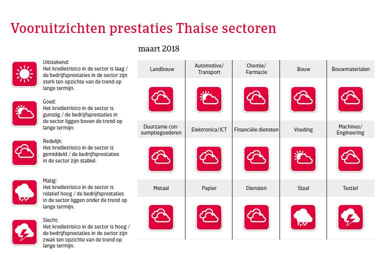 APAC Landenrapport - Thailand 2018 - vooruitzichten