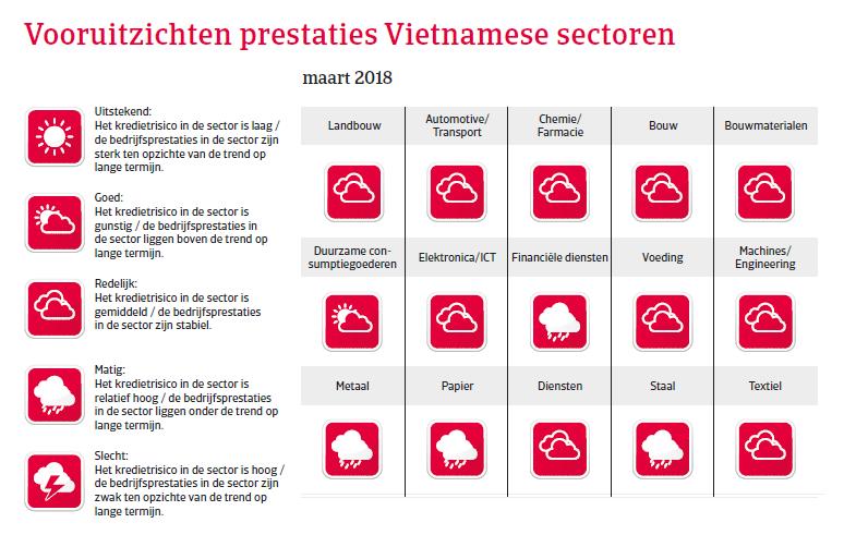 APAC Landenrapport - Vietnam 2018 - vooruitzichten