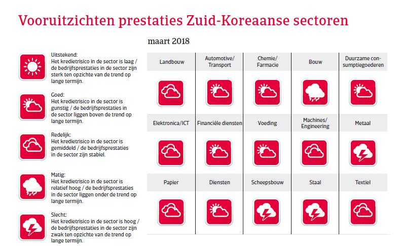 APAC Landenrapport - Zuid Korea 2018 - vooruitzichten