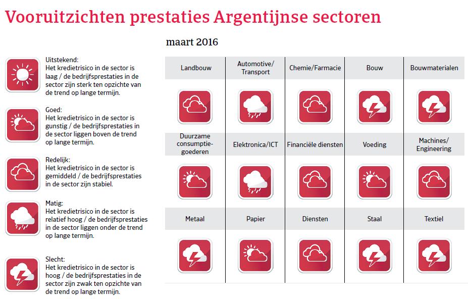 Vooruitzichten Argentinië Landenrapport 2016