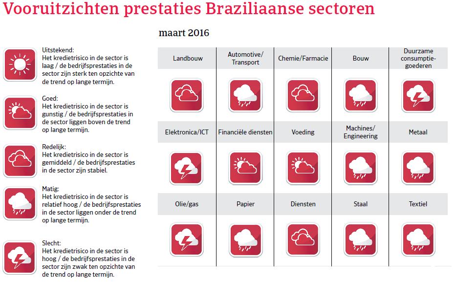 Vooruitzichten Brazilië Landenrapport 2016