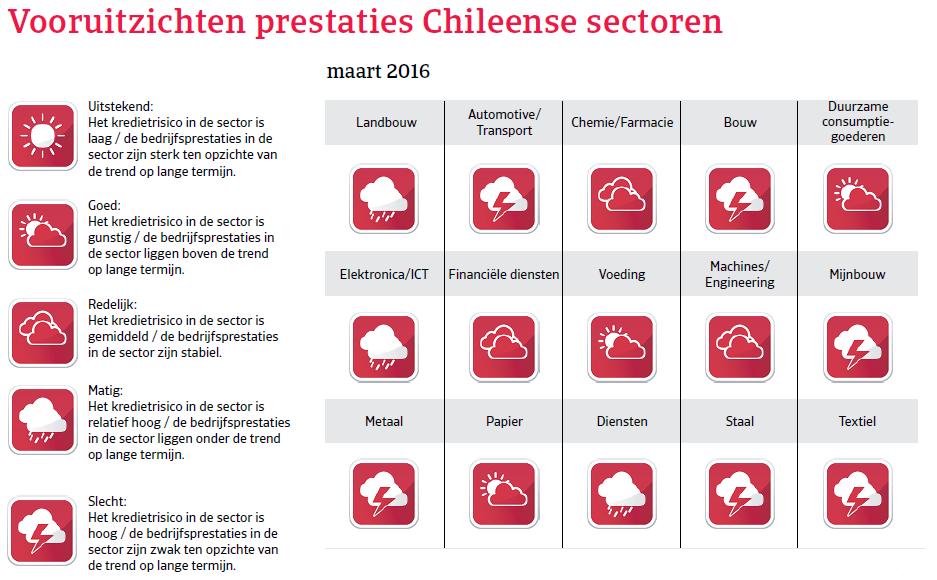 Vooruitzichten Chili Landenrapport 2016