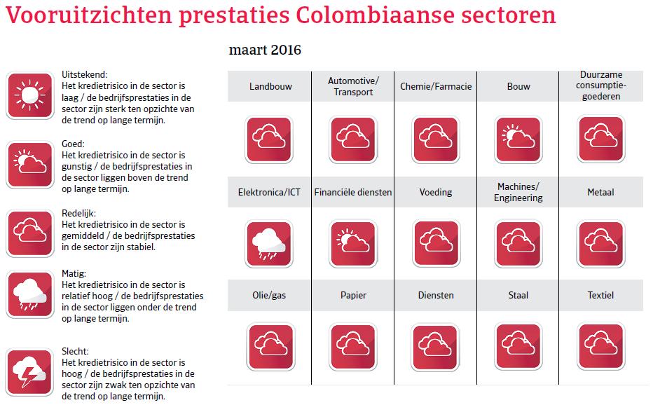 Vooruitzichten Colombia Landenrapport 2016