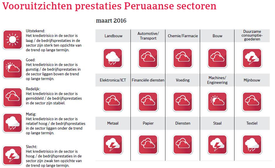 Vooruitzichten Peru Landenrapport 2016