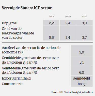 MM_ICT_USA_prestaties (NL)