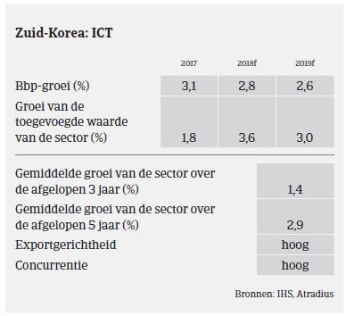 Market Monitor ICT Zuid-Korea 2018 - ICT