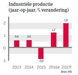 Zuid-Korea landenrapport 2017 - Industriele productie