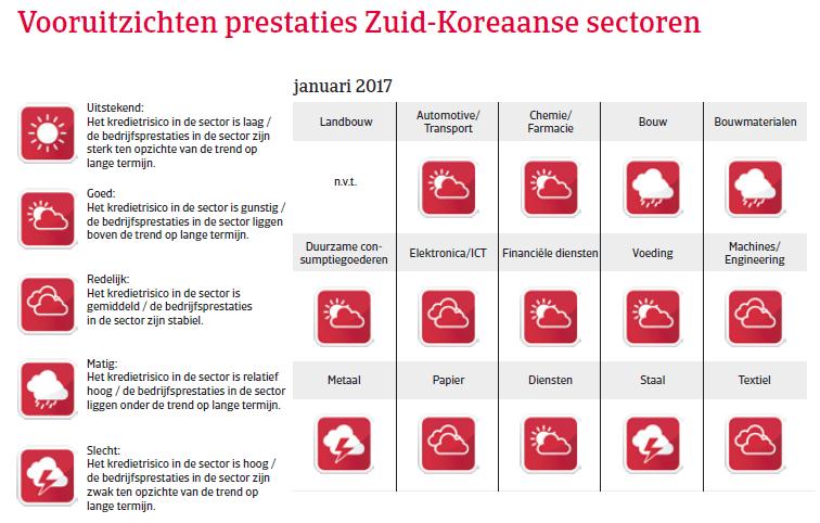 Zuid-Korea landenrapport 2017 - Vooruitzichten