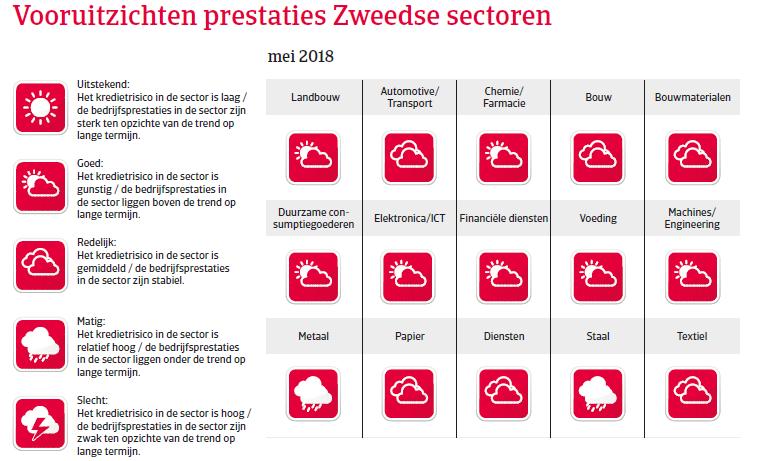Landenrapport west europa zweden 2018 - vooruitzichten