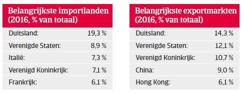 Landenrapport west europa zwitserland 2018 - belangrijkste