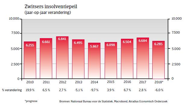 Landenrapport west europa zwitserland 2018 - insolventiepeil