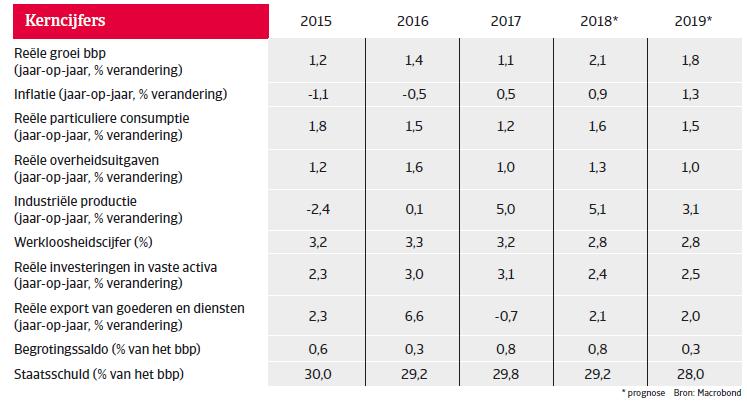 Landenrapport west europa zwitserland 2018 - kerncijfers