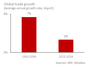 Global Trade Growth