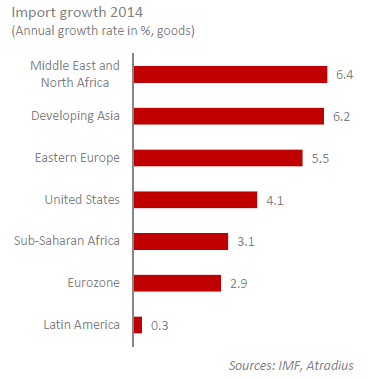 Import Growth