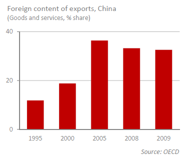Foreign content of exports China